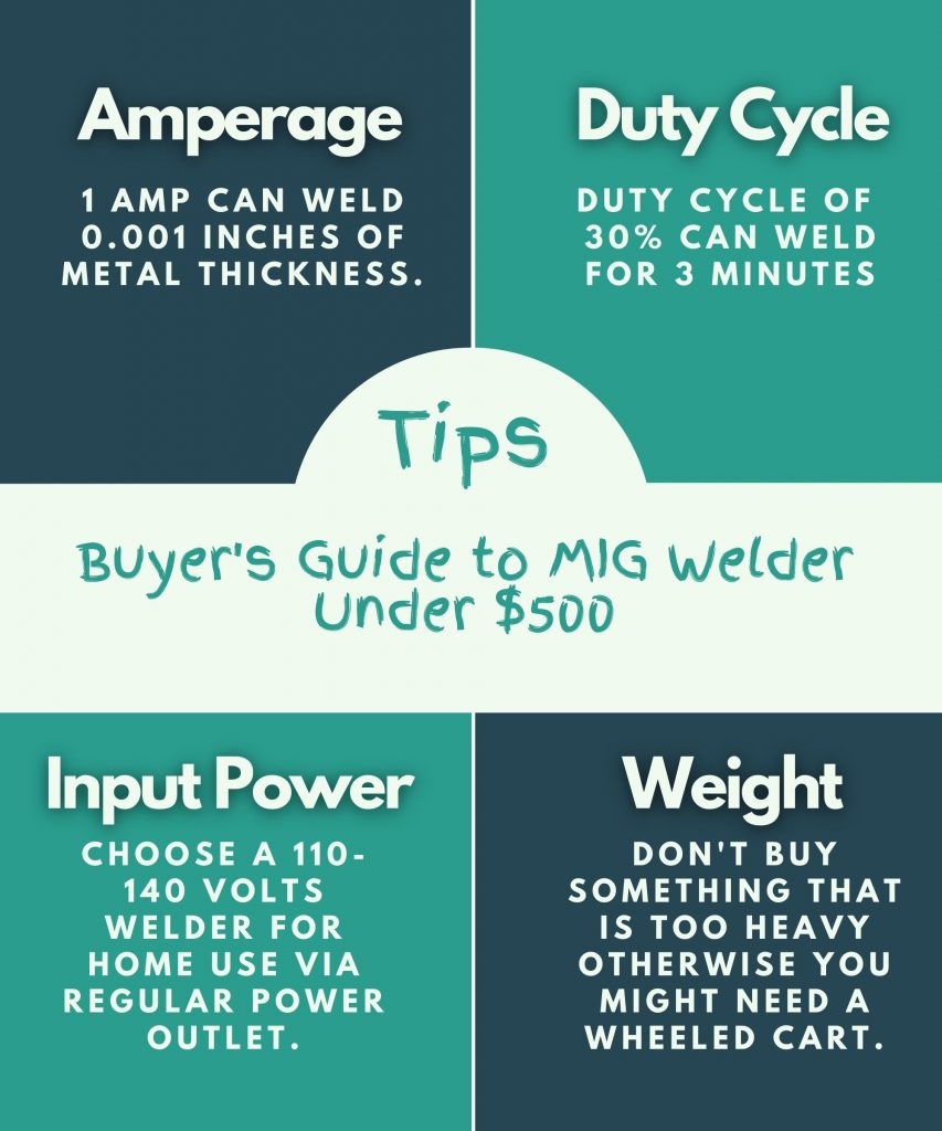 Buyers Guide to Find Best MIG Welder Under 500