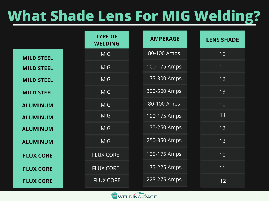 What Shade Lens for MIG Welding Chart
