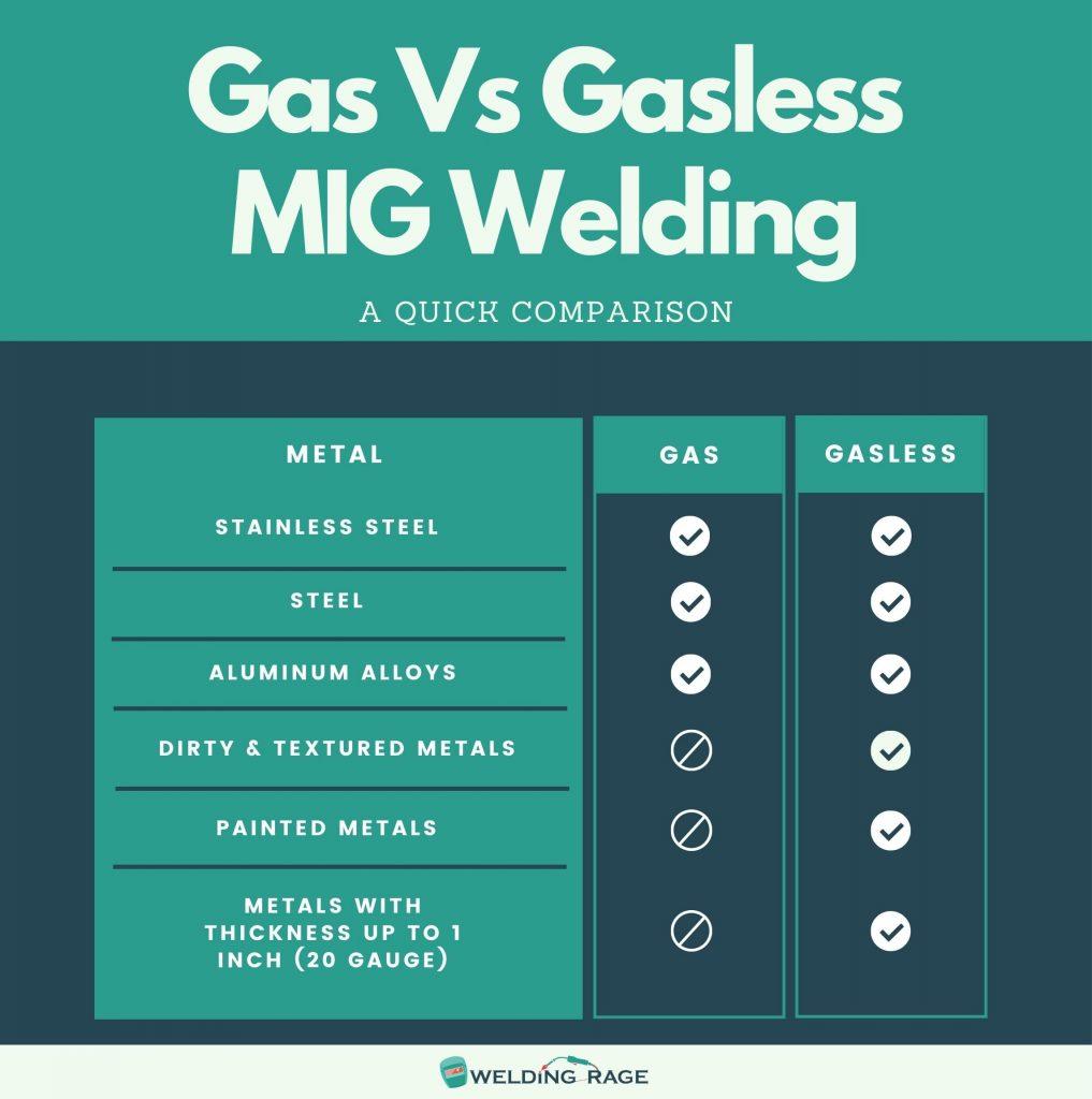 Gas Vs Gasless MIG Welder Metal Capabilities